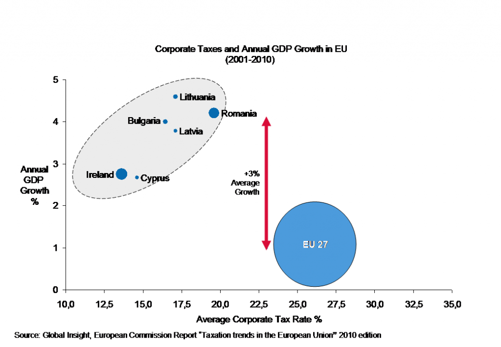 Growth and Corporate Taxes in the EU